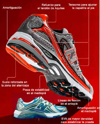 Infografía de las partes y componentes de una zapatilla de running